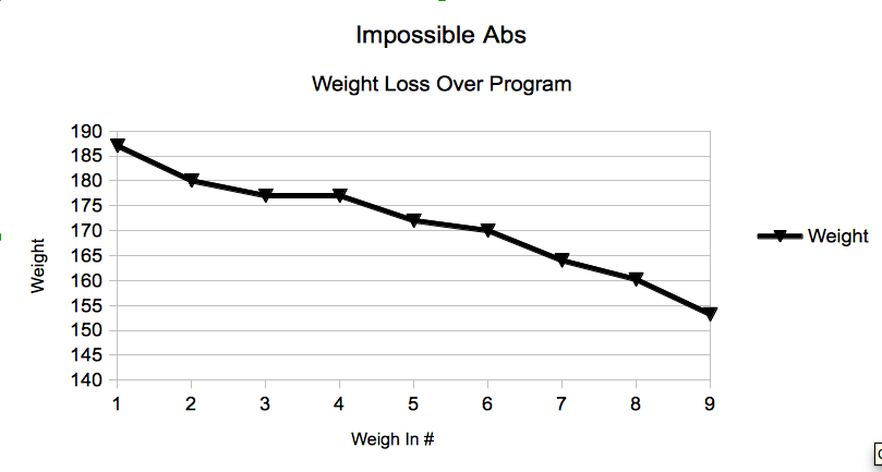 Impossible Abs Weight Lost