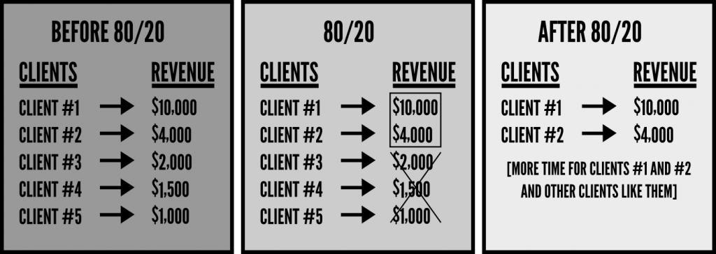 Business Pareto
