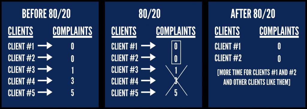 Complaints Pareto