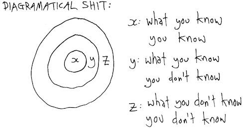 Diagramatical shit