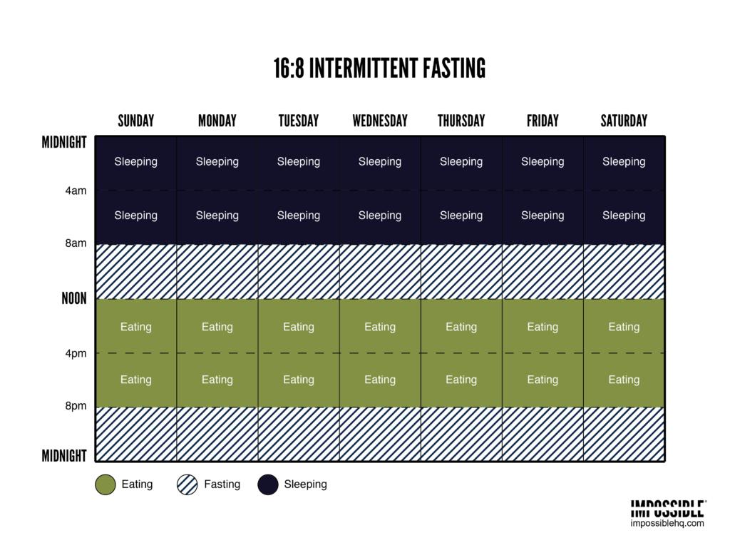 16-8-intermittent-fasting-schedule