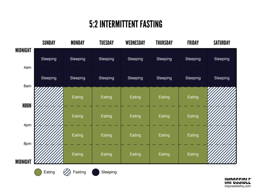 5-2-intermittent-fasting-schedule / IMPOSSIBLE