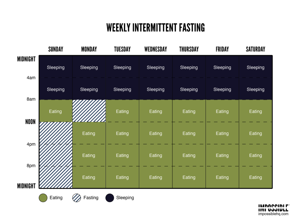 weekly-intermittent-fasting-schedule