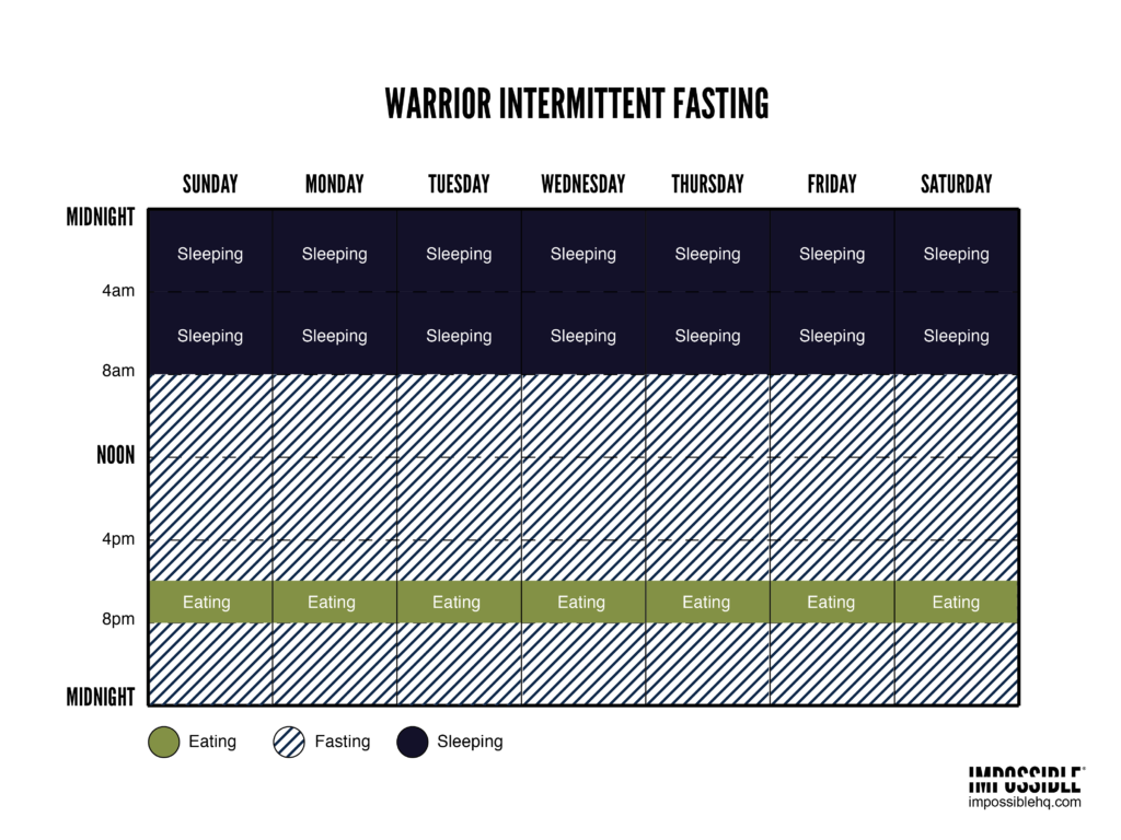 warrior-fast-intermittent-fasting-schedule